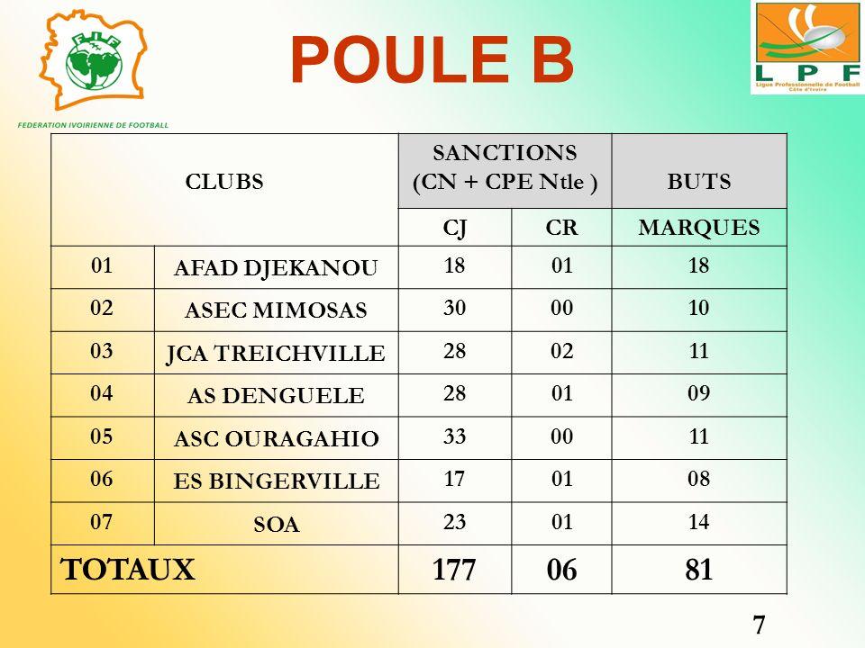 POULE B CLUBS SANCTIONS (CN + CPE Ntle )BUTS CJCRMARQUES 01 AFAD DJEKANOU 180118 02 ASEC MIMOSAS 300010 03 JCA TREICHVILLE 280211 04 AS DENGUELE 28010