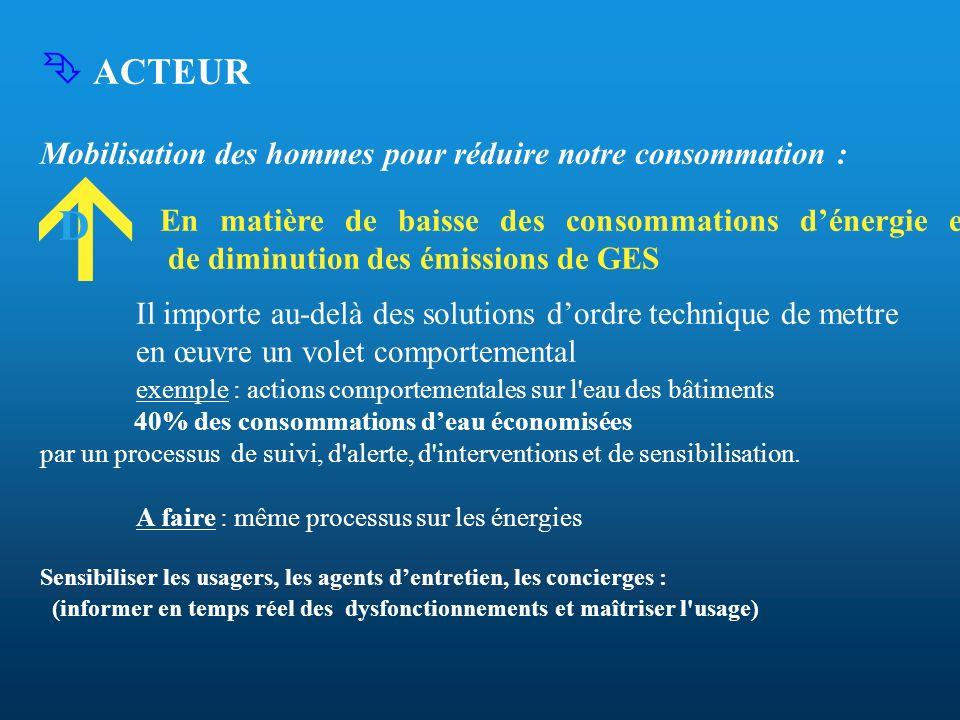ACTEUR Mobilisation des hommes pour réduire notre consommation : En matière de baisse des consommations dénergie et de diminution des émissions de GES