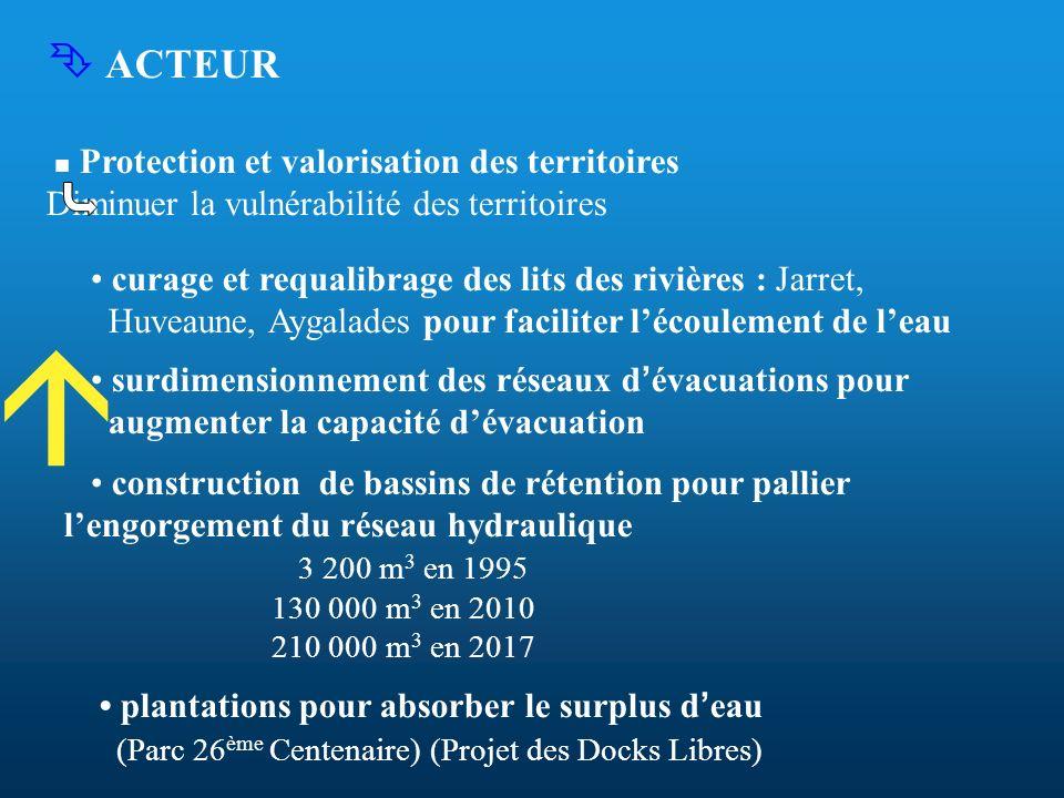 ACTEUR Protection et valorisation des territoires Diminuer la vulnérabilité des territoires curage et requalibrage des lits des rivières : Jarret, Huv