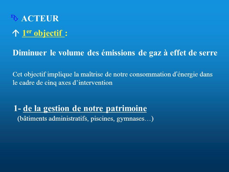 ACTEUR 1 er objectif : Diminuer le volume des émissions de gaz à effet de serre Cet objectif implique la maîtrise de notre consommation d énergie dans