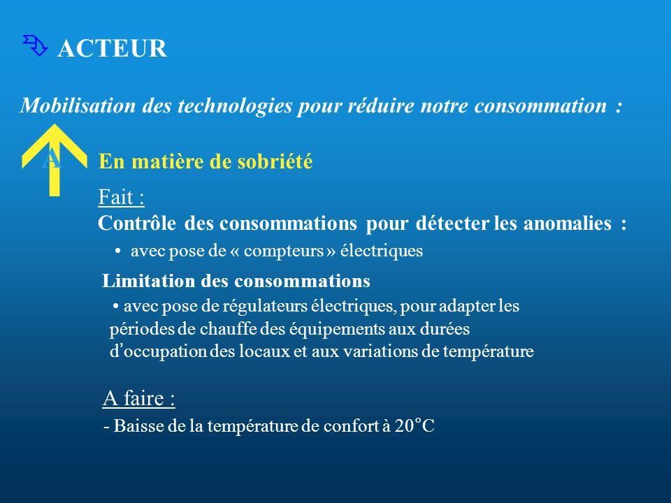 ACTEUR Mobilisation des technologies pour réduire notre consommation : En matière de sobriété Fait : Contrôle des consommations pour détecter les anom