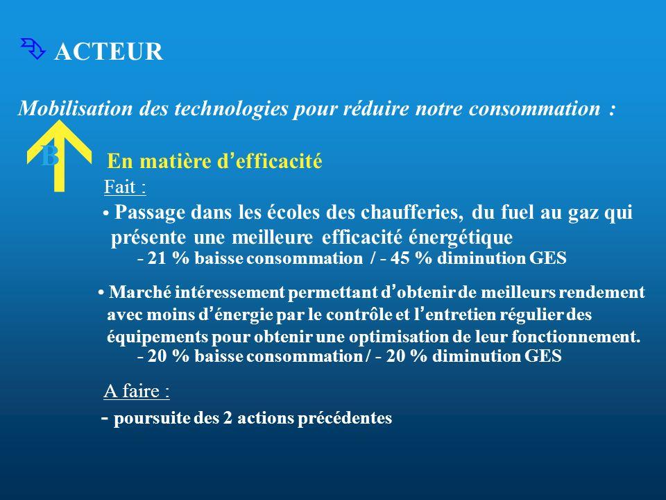 ACTEUR Mobilisation des technologies pour réduire notre consommation : En matière d efficacité Fait : Passage dans les écoles des chaufferies, du fuel