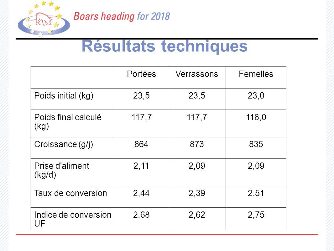 Résultats techniques PortéesVerrassonsFemelles Poids initial (kg)23,5 23,0 Poids final calculé (kg) 117,7 116,0 Croissance (g/j)864873835 Prise d'alim
