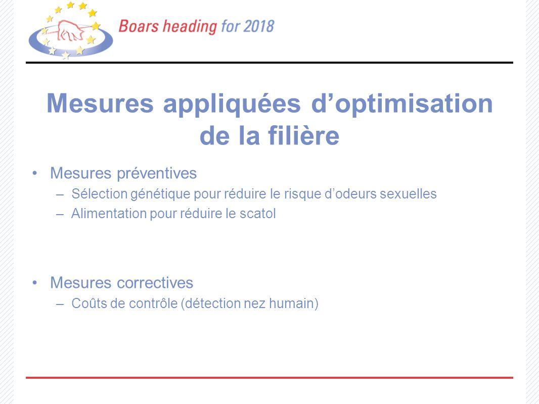Mesures appliquées doptimisation de la filière Mesures préventives –Sélection génétique pour réduire le risque dodeurs sexuelles –Alimentation pour ré