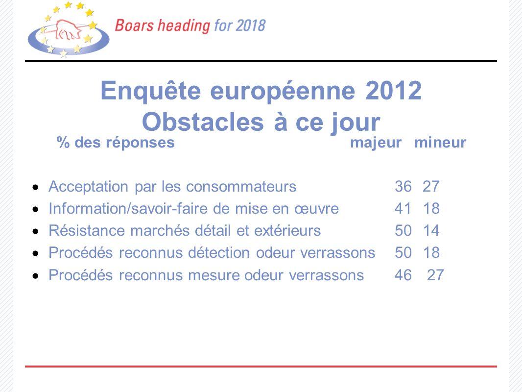 Enquête européenne 2012 Solutions à portée (acceptation consommateurs ) 46% des réponses : Oui Si - diffusion régulière d information fiable - mise en place systèmes certification agrées - procédés reconnus détection odeur verrassons 27% : ne sait pas 18% : non 9% : ne répond pas