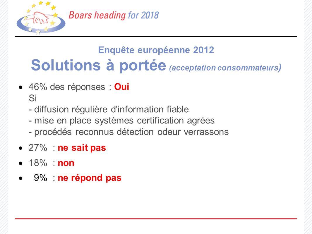 Enquête européenne 2012 Solutions à portée (acceptation consommateurs ) 46% des réponses : Oui Si - diffusion régulière d'information fiable - mise en