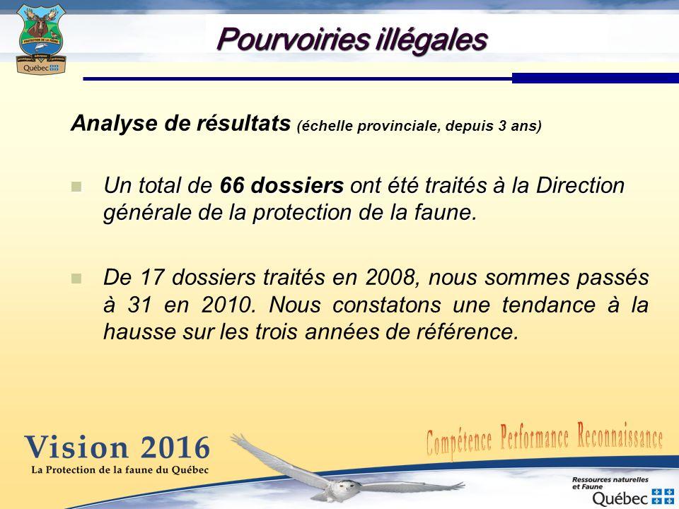 Pourvoiries illégales Analyse de résultats (échelle provinciale, depuis 3 ans) Un total de 66 dossiers ont été traités à la Direction générale de la p