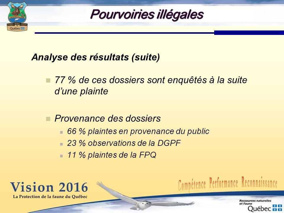 Analyse des résultats (suite) 77 % de ces dossiers sont enquêtés à la suite dune plainte Provenance des dossiers 66 % plaintes en provenance du public