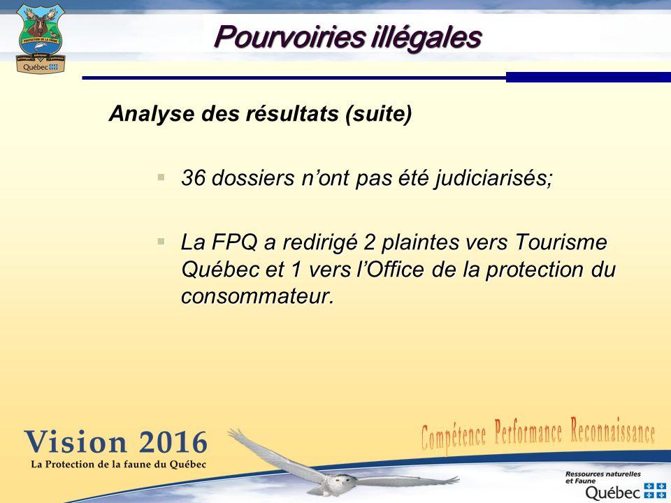 Analyse des résultats (suite) 36 dossiers nont pas été judiciarisés; 36 dossiers nont pas été judiciarisés; La FPQ a redirigé 2 plaintes vers Tourisme
