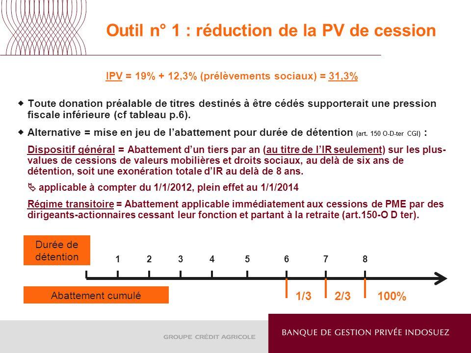 Outil n° 1 : réduction de la PV de cession IPV = 19% + 12,3% (prélèvements sociaux) = 31,3% Toute donation préalable de titres destinés à être cédés s