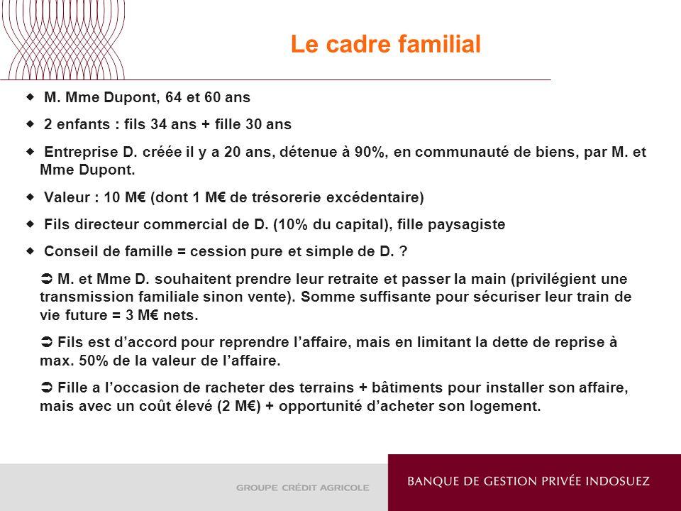 Le cadre familial M. Mme Dupont, 64 et 60 ans 2 enfants : fils 34 ans + fille 30 ans Entreprise D. créée il y a 20 ans, détenue à 90%, en communauté d