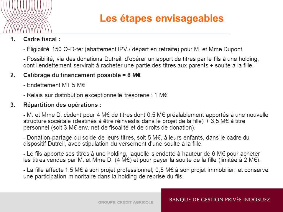 Les étapes envisageables 1.Cadre fiscal : - Éligibilité 150 O-D-ter (abattement IPV / départ en retraite) pour M. et Mme Dupont - Possibilité, via des