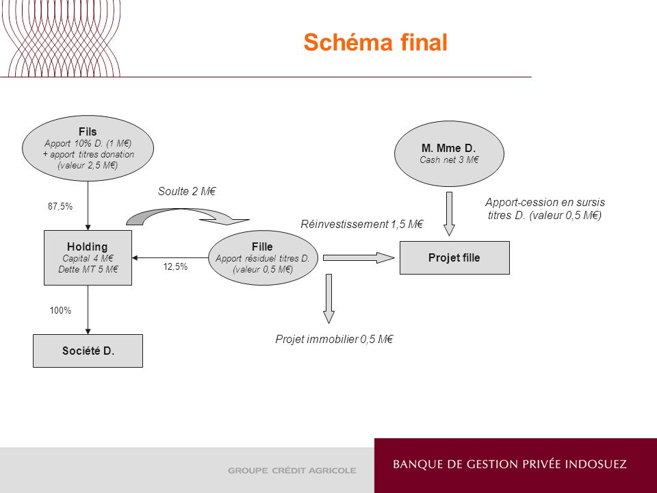 Schéma final Société D. Fils Apport 10% D. (1 M) + apport titres donation (valeur 2,5 M) Holding Capital 4 M Dette MT 5 M Fille Apport résiduel titres