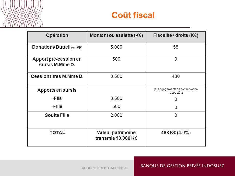 Coût fiscal OpérationMontant ou assiette (K)Fiscalité / droits (K) Donations Dutreil (en PP) 5.00058 Apport pré-cession en sursis M.Mme D. 5000 Cessio