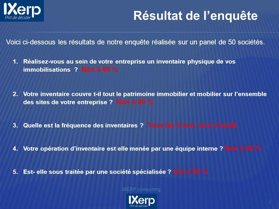 Résultat de lenquête 2 IXERP consulting 1.Réalisez-vous au sein de votre entreprise un inventaire physique de vos immobilisations ? Non à 80 % 2.Votre