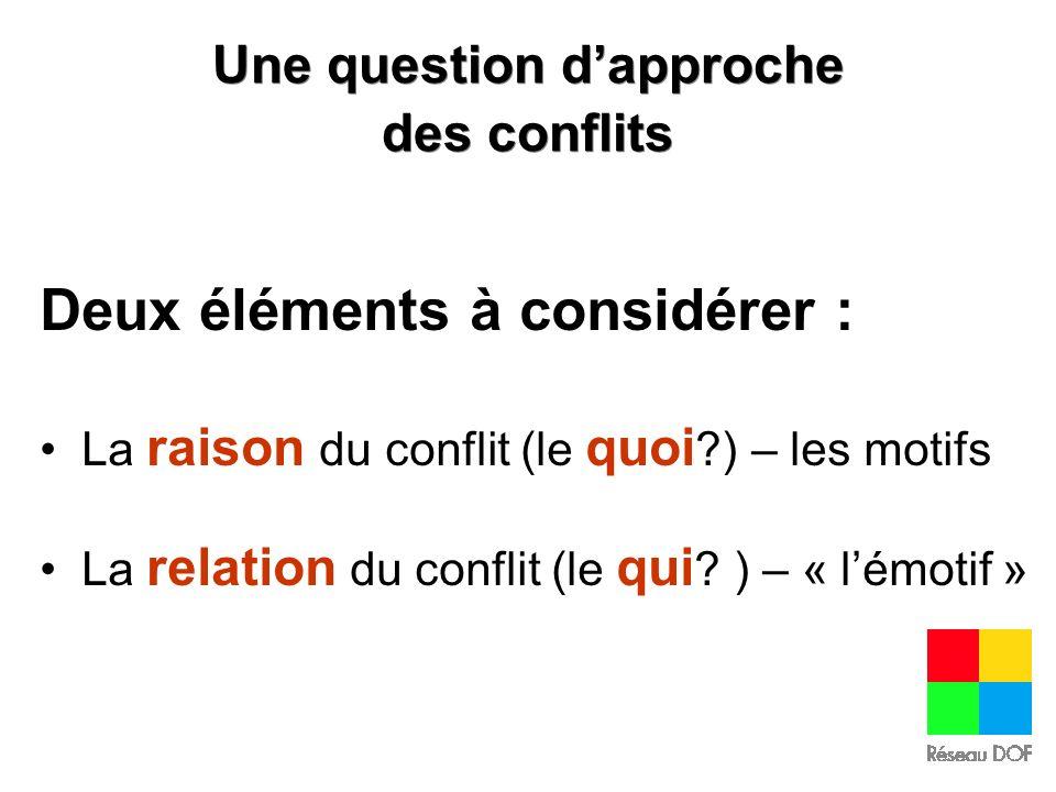 Une question dapproche des conflits Deux éléments à considérer : La raison du conflit (le quoi ?) – les motifs La relation du conflit (le qui ? ) – «