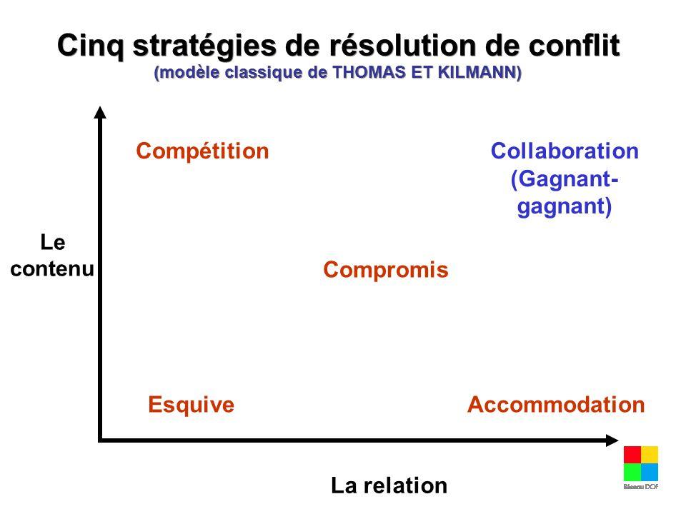 Cinq stratégies de résolution de conflit (modèle classique de THOMAS ET KILMANN) Compromis Compétition Esquive Collaboration (Gagnant- gagnant) Accomm