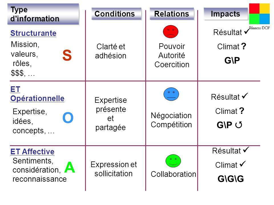Résultantes des 3 niveaux dinformation Collaboration Compétition Autorité/autocratie S + O + A = S + O = S =