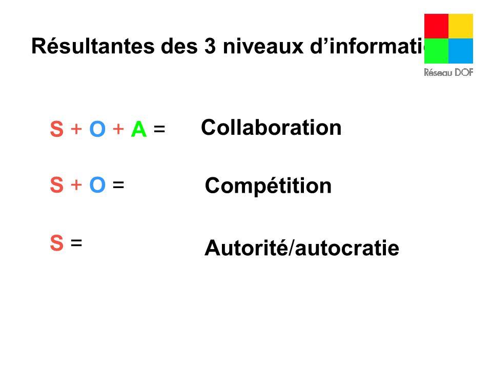 Résultantes des 3 niveaux dinformation S + A = Faillite assurée O + A = Délinquance organisationnelle O =O = Diva, trip dexpertise A =A = Groupe de croissance personnelle