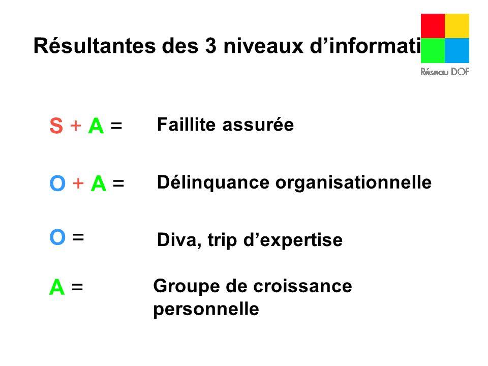 Résultantes des 3 niveaux dinformation S + A = Faillite assurée O + A = Délinquance organisationnelle O =O = Diva, trip dexpertise A =A = Groupe de cr