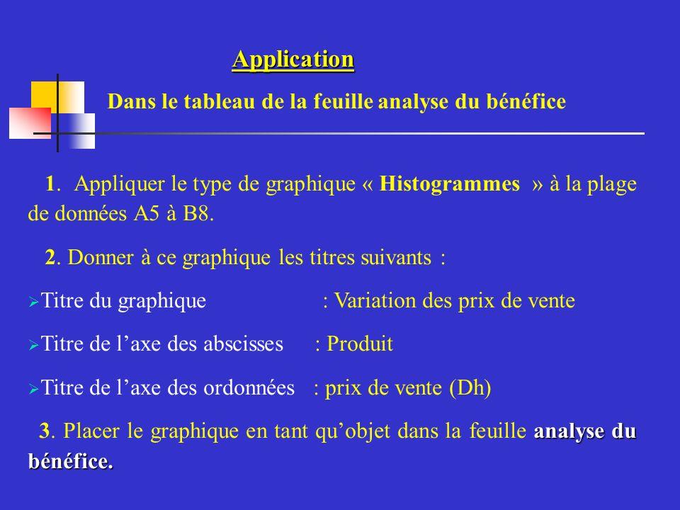 Application Dans le tableau de la feuille analyse du bénéfice 1.