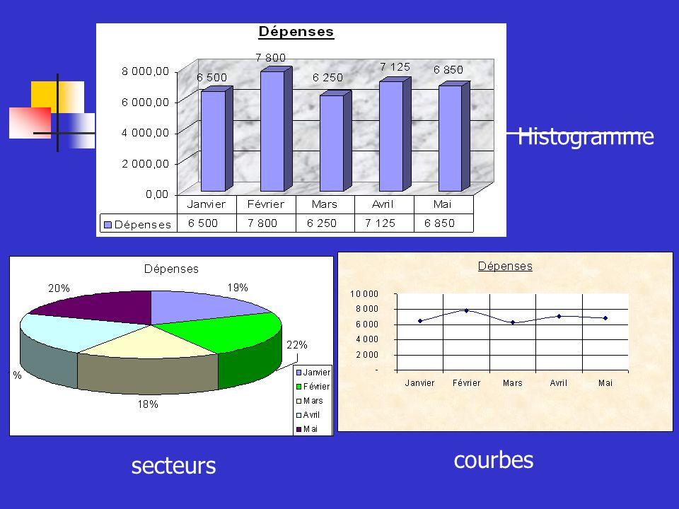 courbes Histogramme secteurs