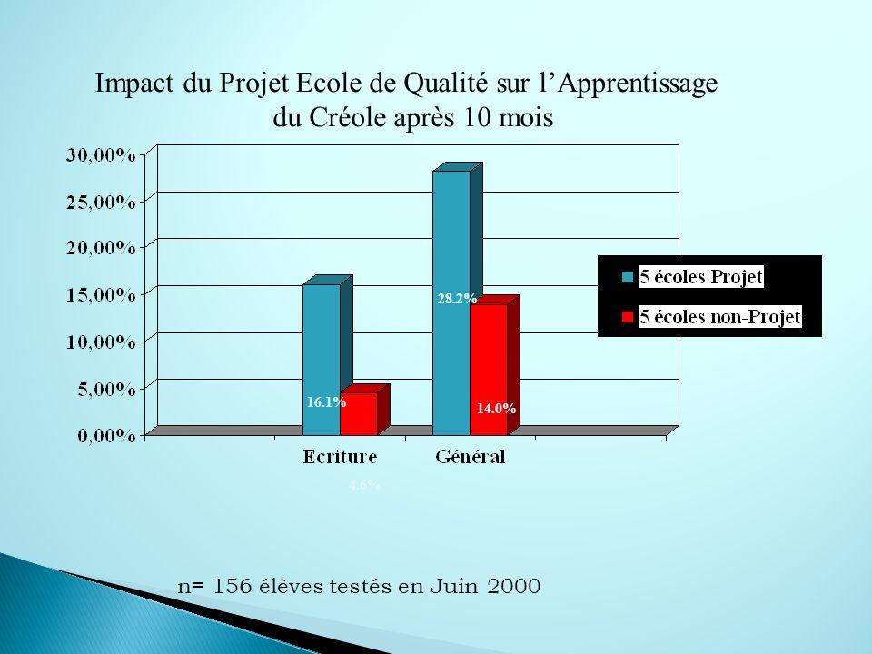 Impact du Projet Ecole de Qualité sur l Apprentissage du Créole après 10 mois 16.1% 4.6% 28.2% 14.0% n= 156 élèves testés en Juin 2000