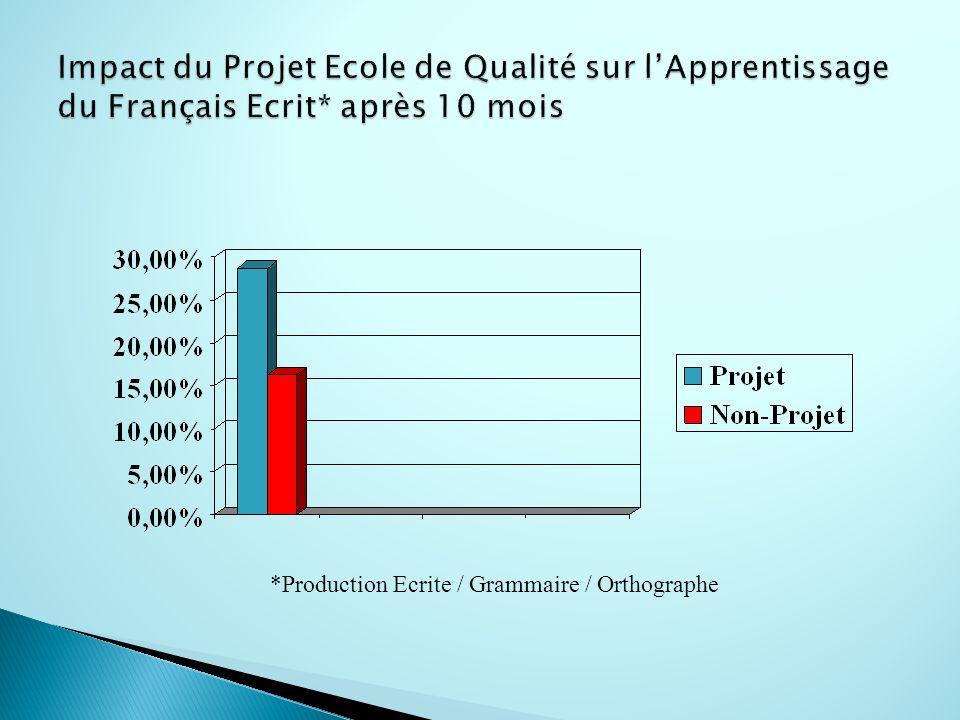 *Production Ecrite / Grammaire / Orthographe