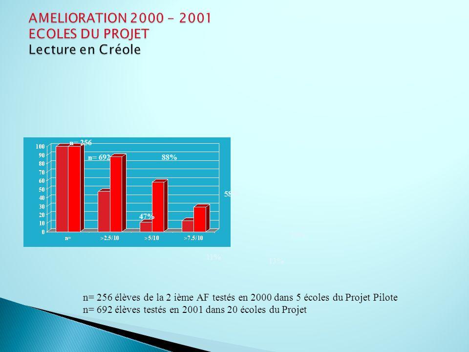 June 00 June 01 n= 692 n= 256 88% 47% 58% 11% 13% 29% n= 256 élèves de la 2 ième AF testés en 2000 dans 5 écoles du Projet Pilote n= 692 élèves testés