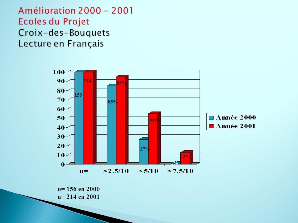 n= 156 en 2000 n= 214 en 2001 156 214 85% 95% 27% 55% 1% 13%