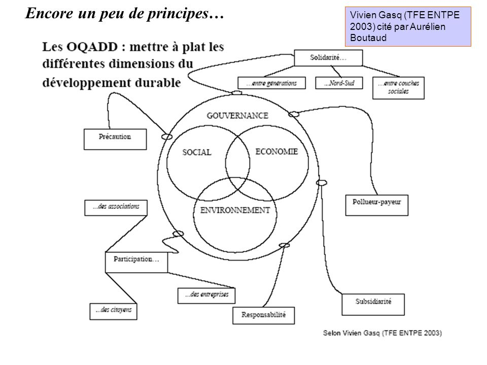 Vivien Gasq (TFE ENTPE 2003) cité par Aurélien Boutaud Encore un peu de principes…