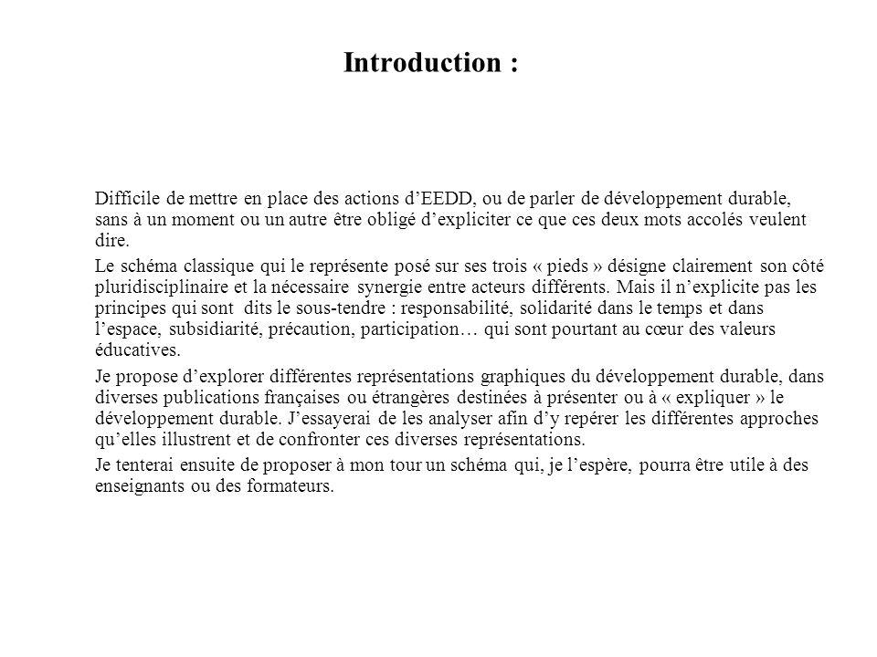 A.Boutaud, Développement durable: penser le changement ou changer de pensement, 2004.