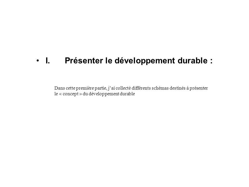 I. Présenter le développement durable : Dans cette première partie, jai collecté différents schémas destinés à présenter le « concept » du développeme