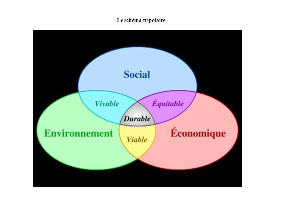 Le schéma dIgnacy SACHS Ignacy SACHS Ecodéveloppement 1993