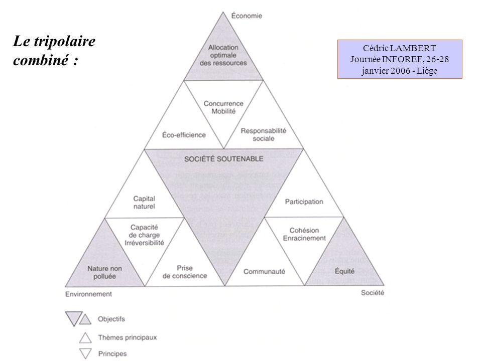 Guidon de la gouvernance Cadre de la Solidarité Cerveau de la responsabilité Dérailleur de la subsidiarité