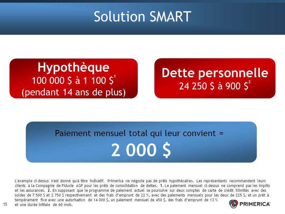 15 Solution SMART Paiement mensuel total qui leur convient = 2 000 $ Hypothèque 100 000 $ à 1 100 $ 1 (pendant 14 ans de plus) Dette personnelle 24 25