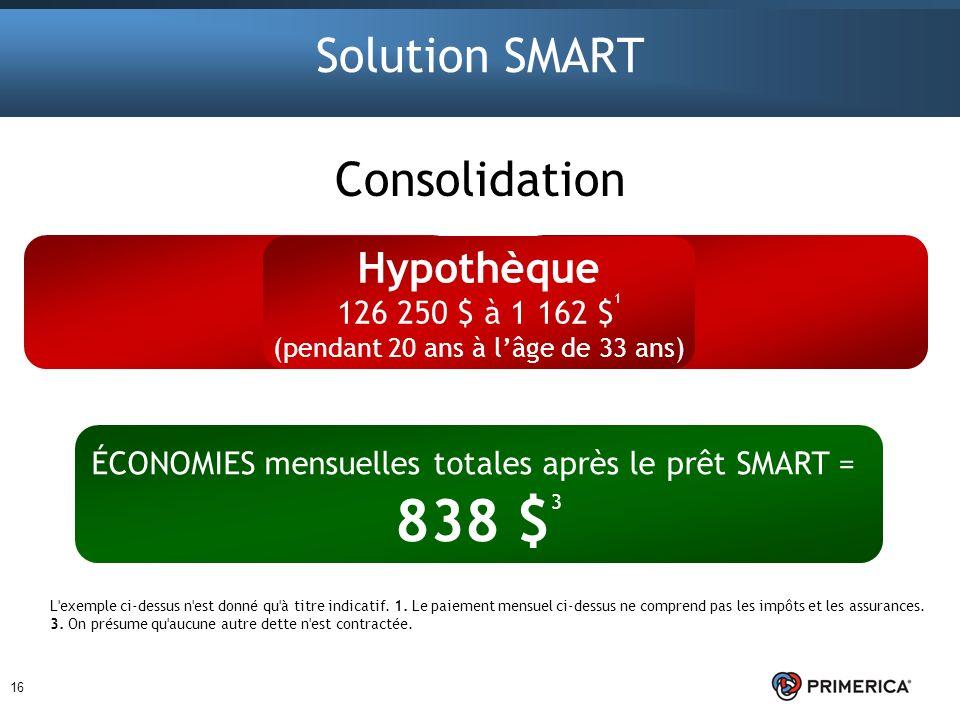 16 Solution SMART Hypothèque 126 250 $ à 1 162 $ 1 (pendant 20 ans à lâge de 33 ans) Consolidation ÉCONOMIES mensuelles totales après le prêt SMART =