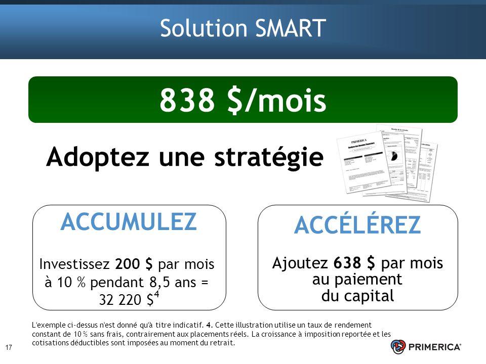 Adoptez une stratégie 17 Solution SMART 838 $/mois ACCUMULEZ Investissez 200 $ par mois à 10 % pendant 8,5 ans = 32 220 $ 4 ACCÉLÉREZ Ajoutez 638 $ pa