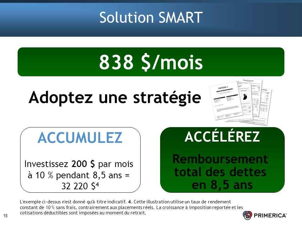 Adoptez une stratégie 18 ACCÉLÉREZ Ajoutez 638 $ par mois au paiement du capital Solution SMART ACCUMULEZ Investissez 200 $ par mois à 10 % pendant 8,