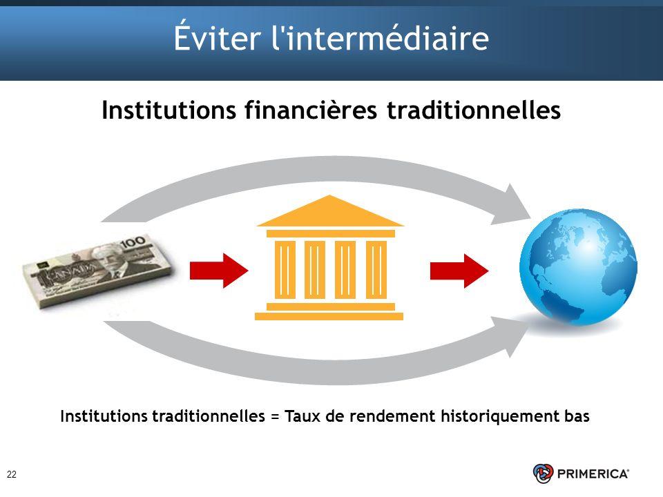 22 Éviter l'intermédiaire Institutions traditionnelles = Taux de rendement historiquement bas Institutions financières traditionnelles