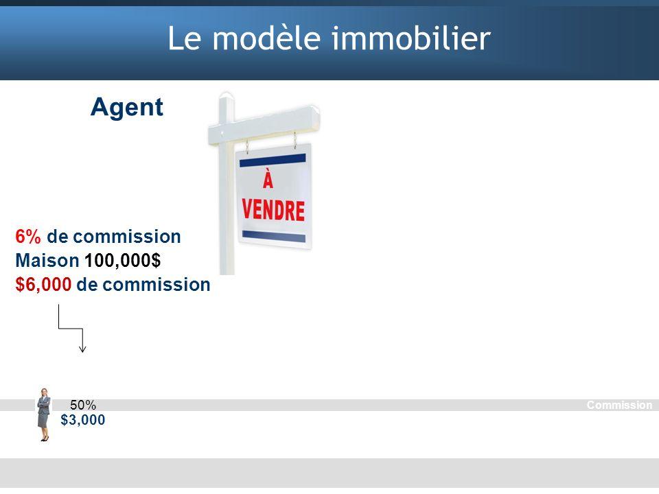 Le modèle immobilier Agent Potentiel de revenu limité Aucune sécurité Aucune liberté de temps 6% de commission Maison 100,000$ $6,000 de commission Co