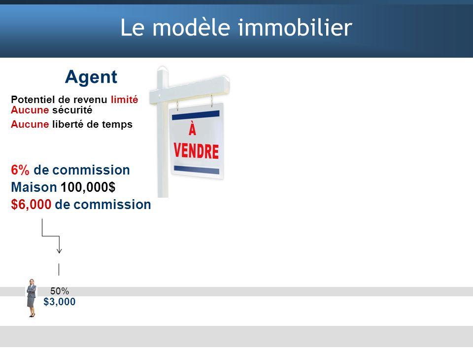 Le modèle immobilier Agent Potentiel de revenu limité Aucune sécurité Aucune liberté de temps 6% de commission Maison 100,000$ $6,000 de commission Ag