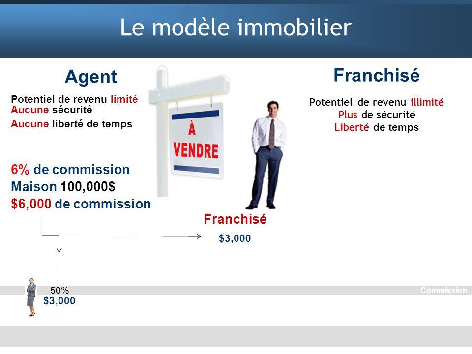 Le modèle immobilier Franchisé Potentiel de revenu illimité Plus de sécurité Liberté de temps Un franchisé avec 5 agents gagnants $3,000/mois gagne $1