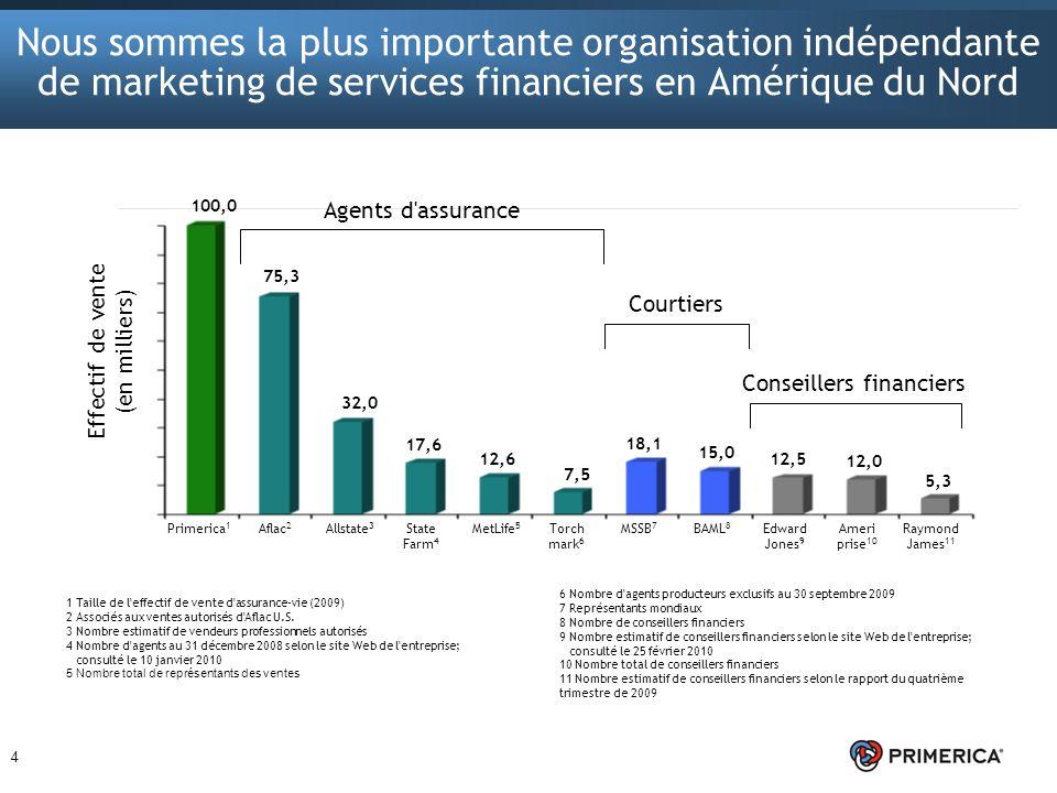 4 Nous sommes la plus importante organisation indépendante de marketing de services financiers en Amérique du Nord 1 Taille de l'effectif de vente d'a