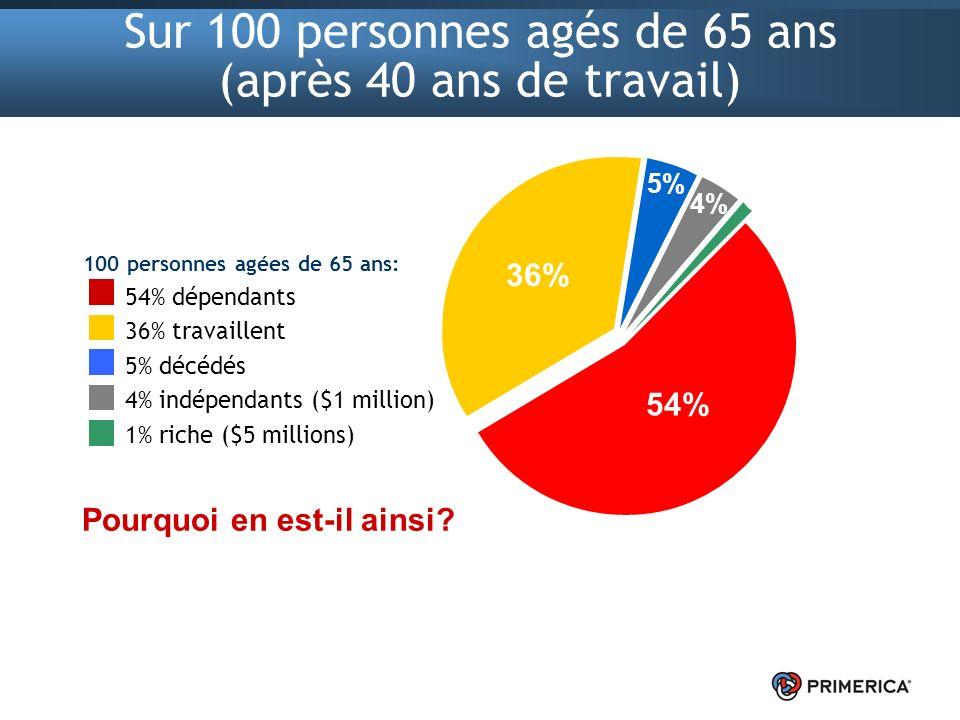 Sur 100 personnes agés de 65 ans (après 40 ans de travail) 100 personnes agées de 65 ans: 54% dépendants 36% travaillent 5% décédés 4% indépendants ($1 million) 1% riche ($5 millions) Pourquoi en est-il ainsi.
