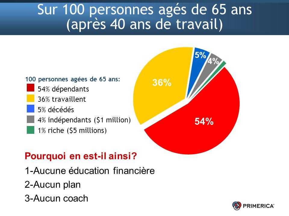 29 Contrôle du TEMPS.Contrôle de l ARGENT. Comment la plupart des gens gagnent-ils leur argent.
