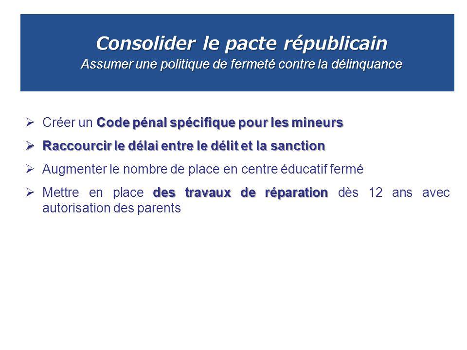 Consolider le pacte républicain Assumer une politique de fermeté contre la délinquance Code pénal spécifique pour les mineurs Créer un Code pénal spéc