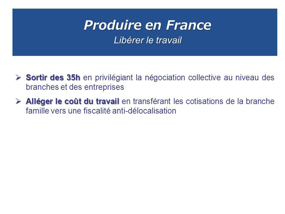 Produire en France Libérer le travail Sortir des 35h Sortir des 35h en privilégiant la négociation collective au niveau des branches et des entreprise