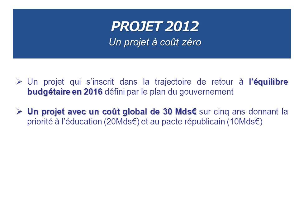 PROJET 2012 Un projet à coût zéro léquilibre budgétaire en 2016 Un projet qui sinscrit dans la trajectoire de retour à léquilibre budgétaire en 2016 d