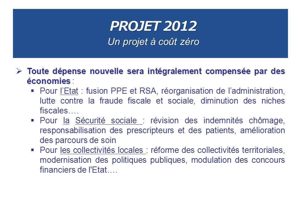 PROJET 2012 Un projet à coût zéro Toute dépense nouvelle sera intégralement compensée par des économies Toute dépense nouvelle sera intégralement comp
